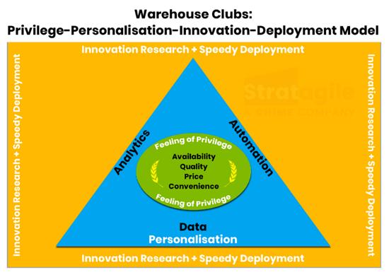 Walmart Sam's Club PPID Model: Privilege-Personalisation-Innovation-Deployment Model